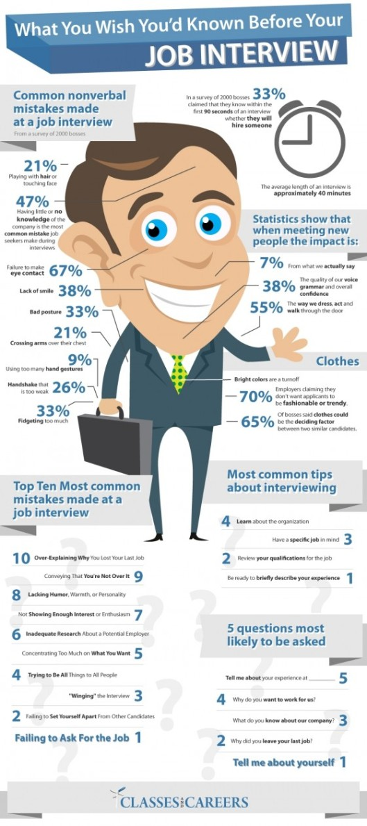 What You Wish'd You Known Before Your Job Interview